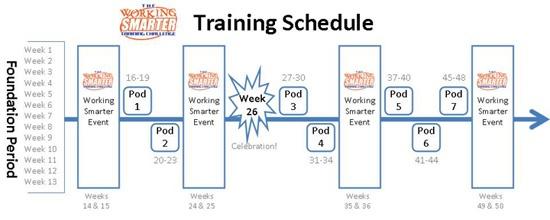 Working Smarter Training Schedule