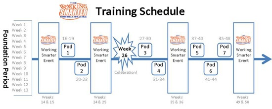 Working Smarter Training Schedule